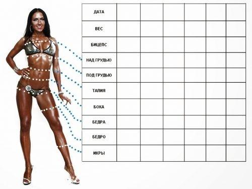 Таблица параметров похудения